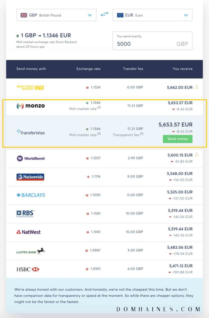 The ULTIMATE TransferWise Review   How Does it Work